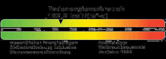 Energieausweis Schumannsdieken